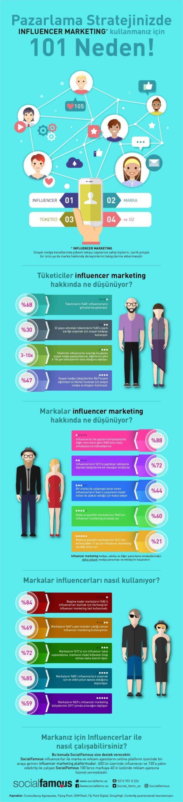 influencer marketing nedir? 101 neden!