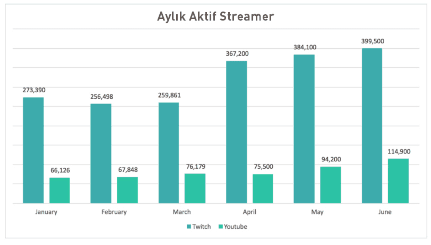 Twitch Aktif Streamer