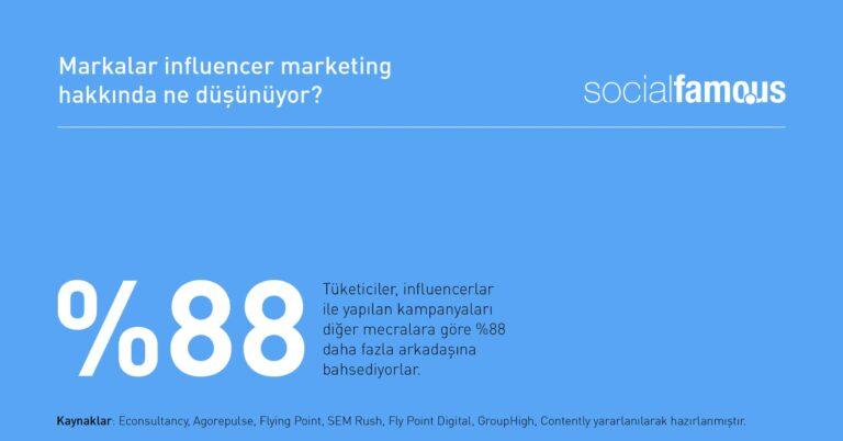 Influencer kampanyaları %88 daha fazla bahsediliyor